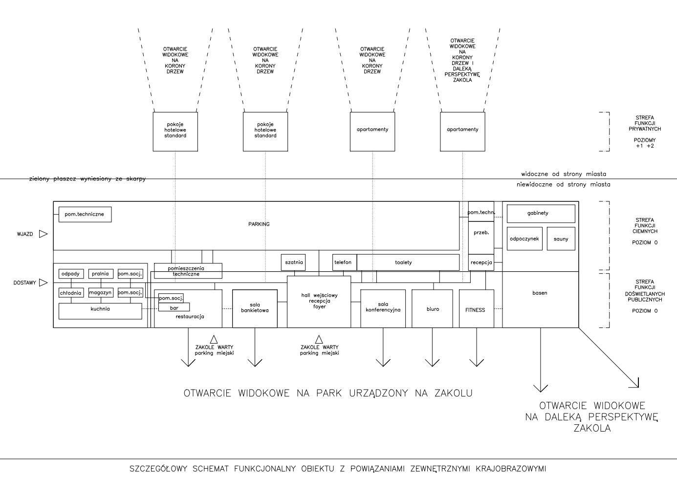 functional-scheme-SPA-puszczykowo-thinking-architects