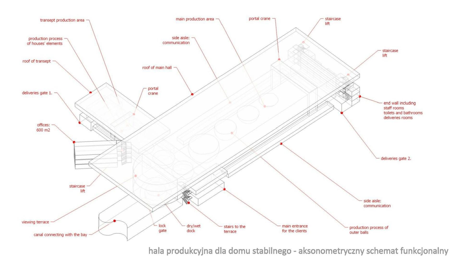 thinking architects ARCHITEKT Jakub Gwizdała projekty gotowe nowoczesny projekt domu sassnitz AXO production hall by the water